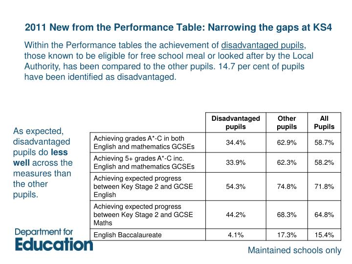 2011 New from the Performance Table: Narrowing the gaps at KS4