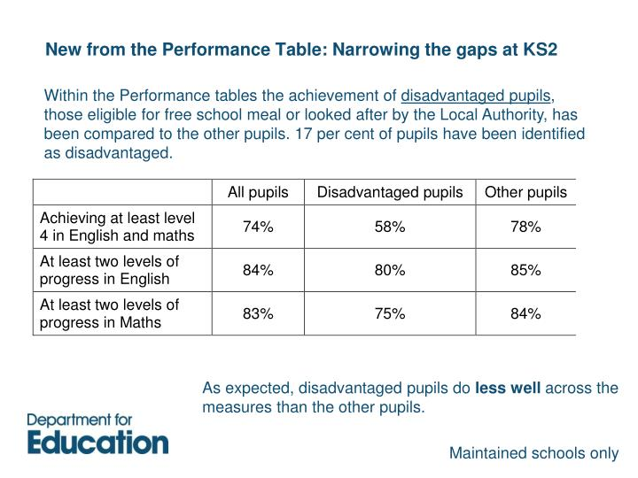 New from the Performance Table: Narrowing the gaps at KS2