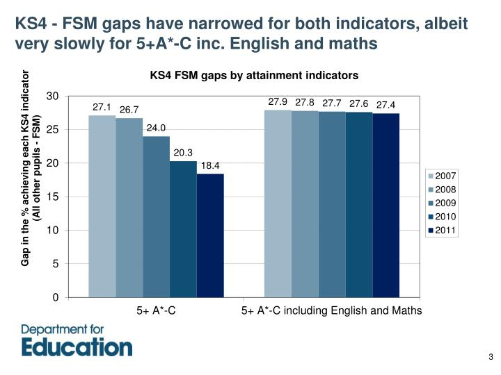 KS4 - FSM gaps have narrowed for both indicators, albeit very slowly for 5+A*-C inc. English and maths