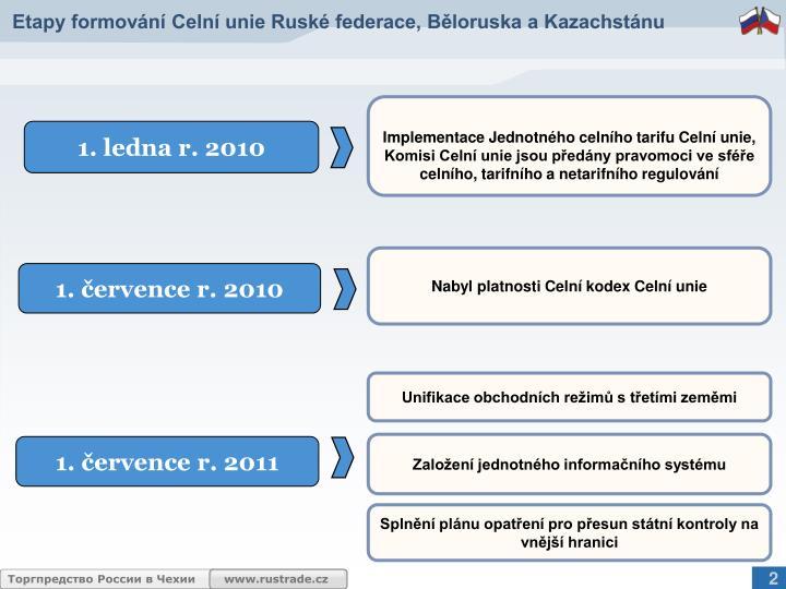 Etapy formování Celní unie Ruské federace, Běloruska a Kazachstánu