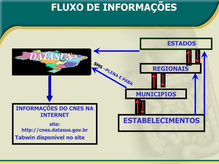 FLUXO DE INFORMAÇÕES