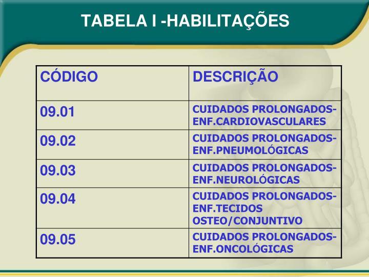 TABELA I -HABILITAÇÕES