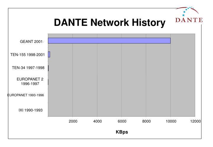 DANTE Network History