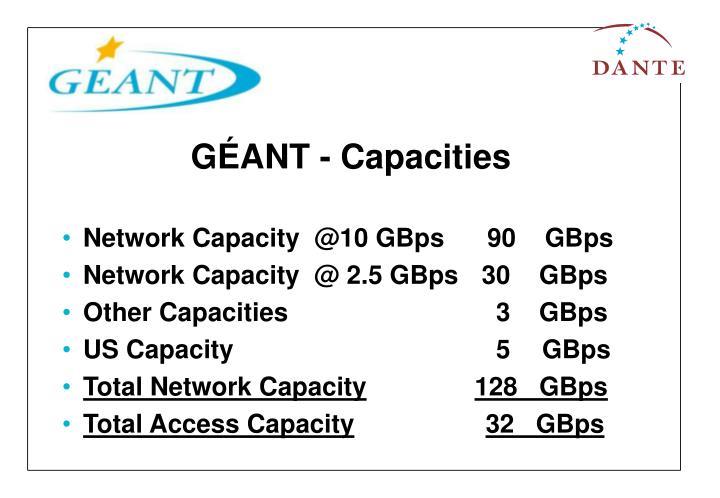 GÉANT - Capacities
