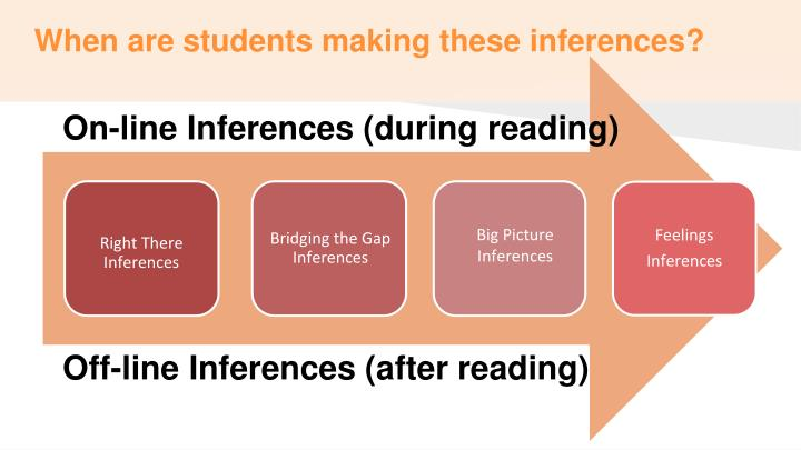 When are students making these inferences?