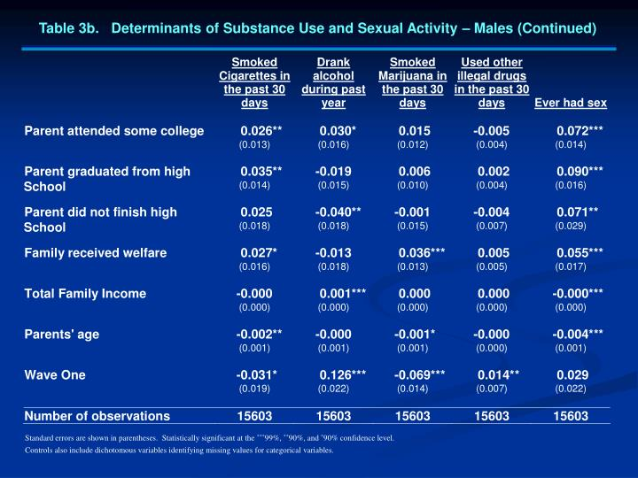 Table 3b.   Determinants of Substance Use and Sexual Activity – Males (Continued)