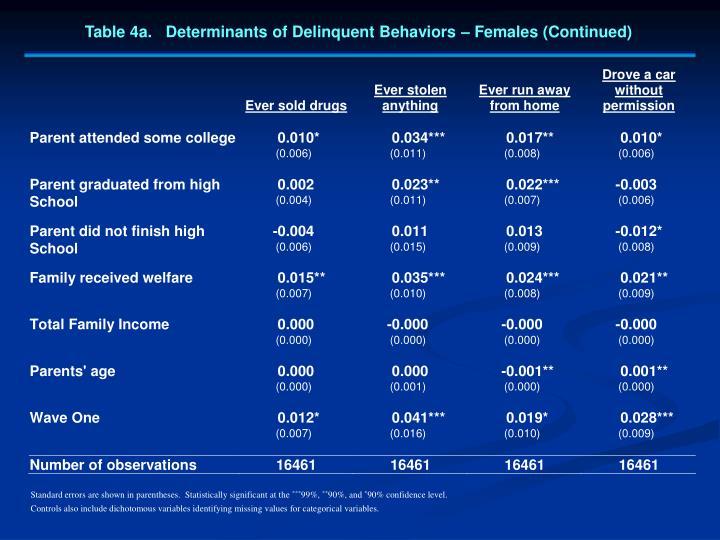 Table 4a.   Determinants of Delinquent Behaviors – Females (Continued)