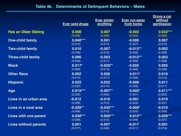 Table 4b.   Determinants of Delinquent Behaviors – Males