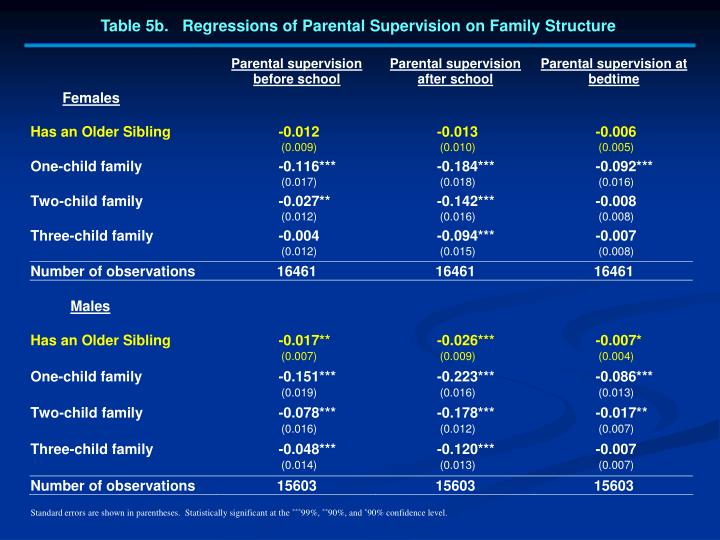 Table 5b.   Regressions of Parental Supervision on Family Structure