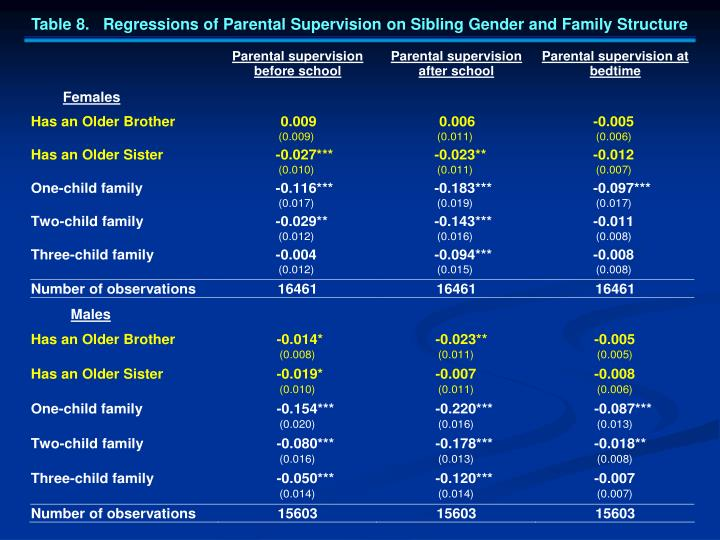 Table 8.   Regressions of Parental Supervision on Sibling Gender and Family Structure