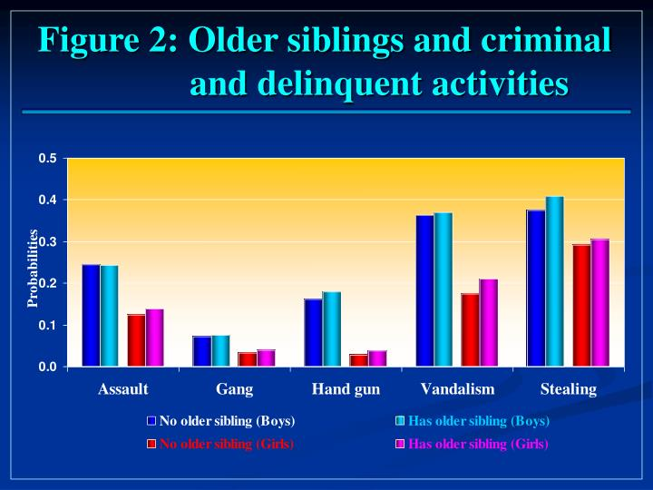 Figure 2: Older siblings and criminal