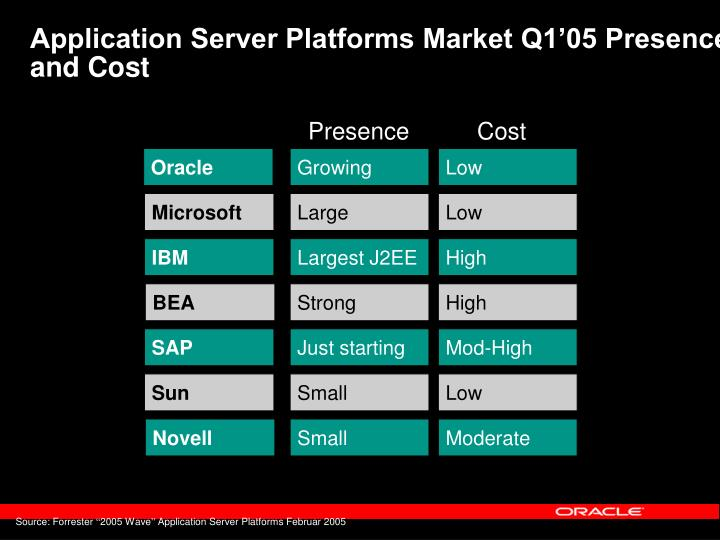 Application Server Platforms Market Q1'05 Presence and Cost