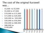 the cost of the original kurzweil was