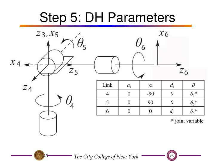 dh parameters ppt presentation