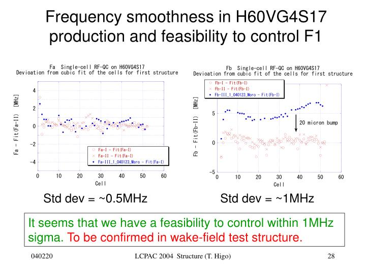Frequency smoothness in H60VG4S17 production and feasibility to control F1