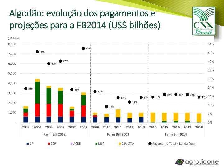 Algodão: evolução dos pagamentos e projeções para a FB2014 (US$ bilhões)