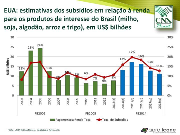 EUA: estimativas dos subsídios em relação à renda para os produtos de interesse do Brasil (milho, soja, algodão, arroz e trigo), em US$ bilhões