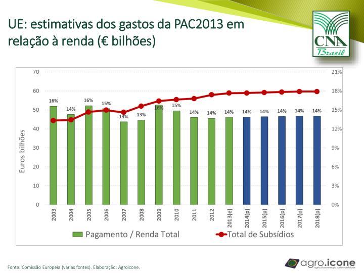 UE: estimativas dos gastos da PAC2013 em