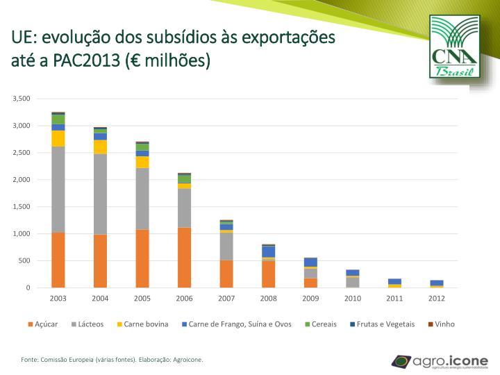 UE: evolução dos subsídios às exportações