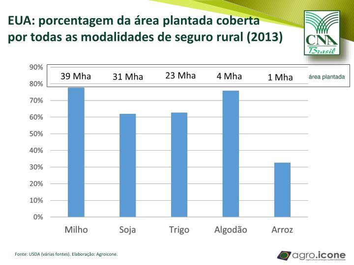 EUA: porcentagem da área plantada coberta