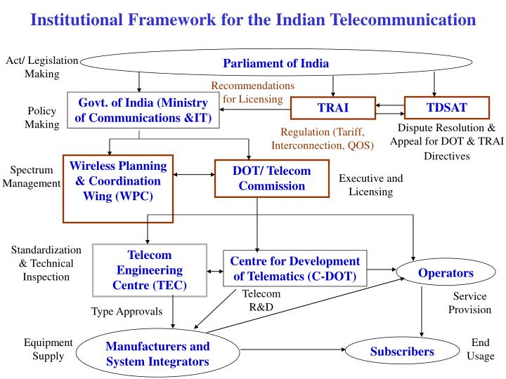 Institutional Framework for the Indian Telecommunication