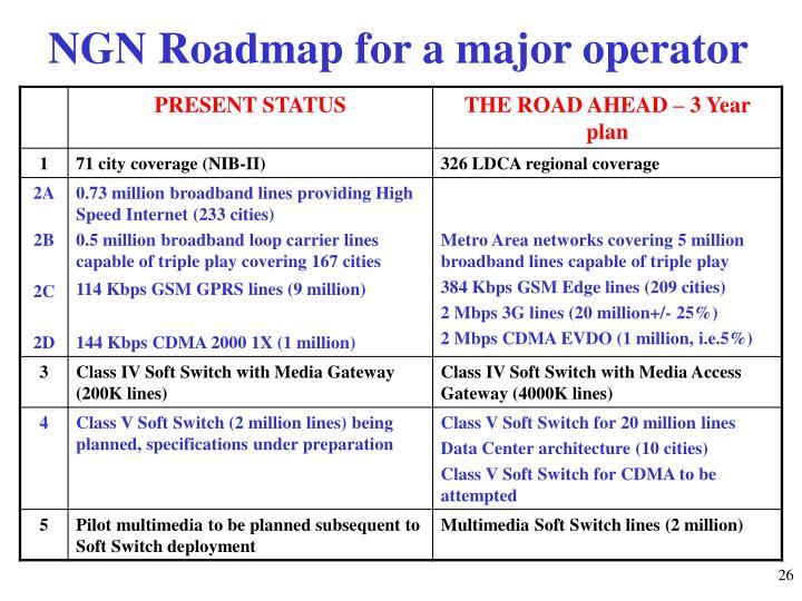 NGN Roadmap for a major operator