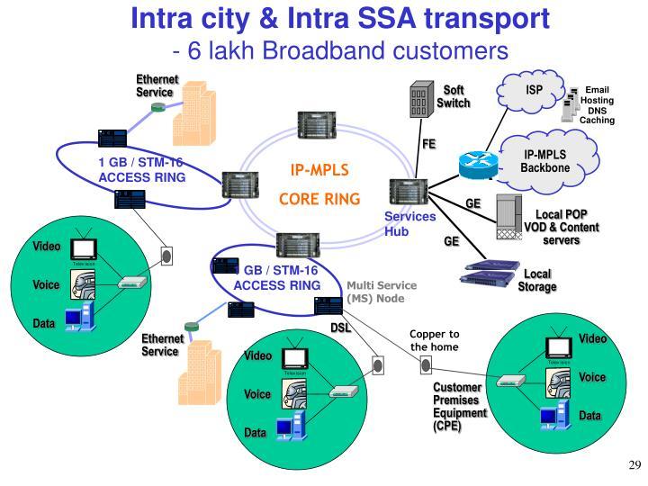 Intra city & Intra SSA transport