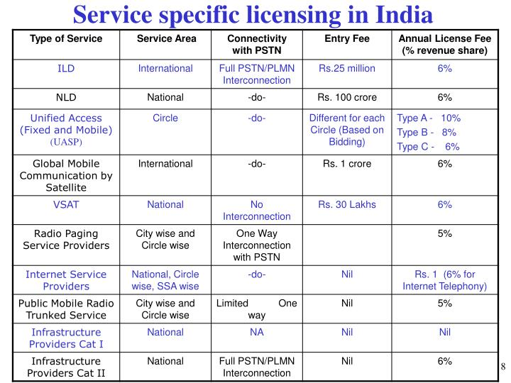 Service specific licensing in India