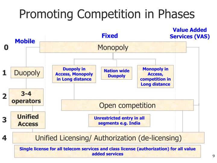 Promoting Competition in Phases