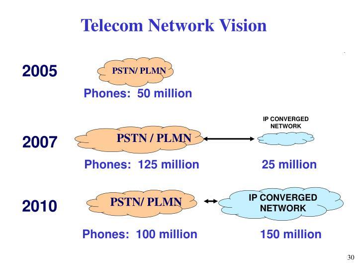 Telecom Network Vision