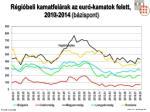 r gi beli kamatfel rak az eur kamatok felett 2010 20 14 b zispont