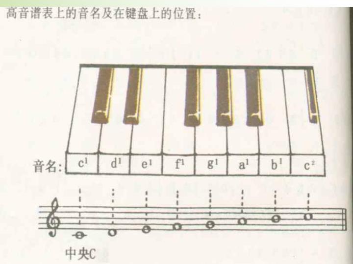 高音谱表上音名的位置