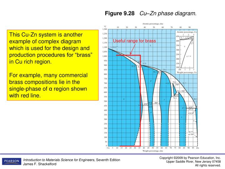 Ppt Chapter 9 Phase Diagramsequilibrium Microstructural