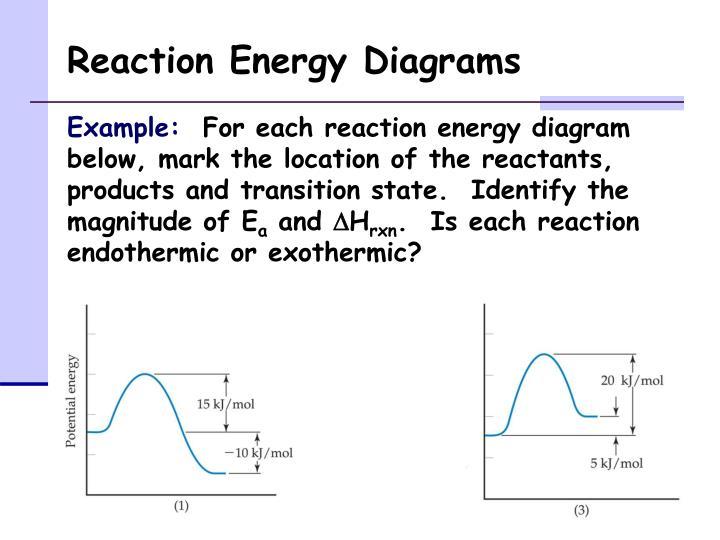 Reaction Energy Diagrams
