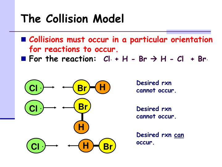 The collision model1