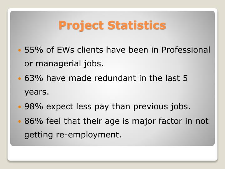 55% of EWs clients have been in Professional or managerial jobs.
