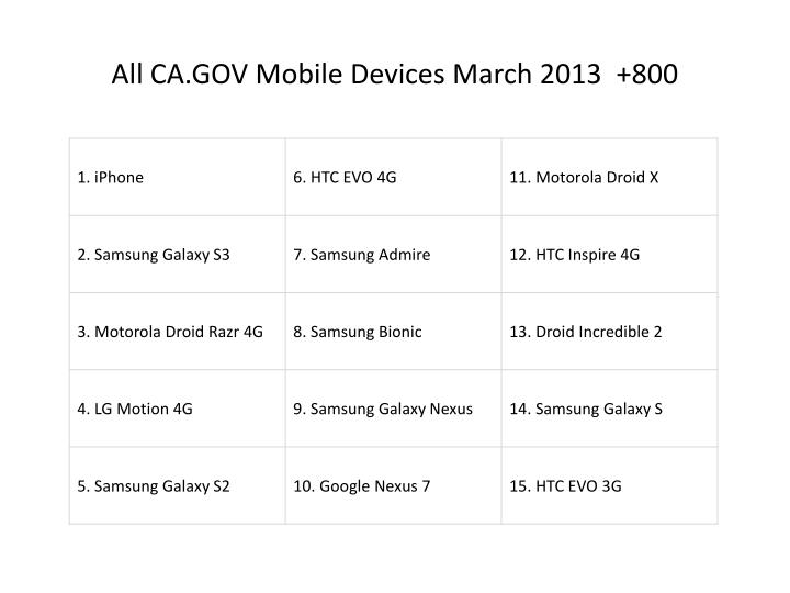 All CA.GOV Mobile Devices March 2013  +800