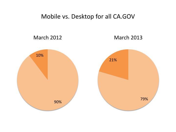 Mobile vs. Desktop for all CA.GOV
