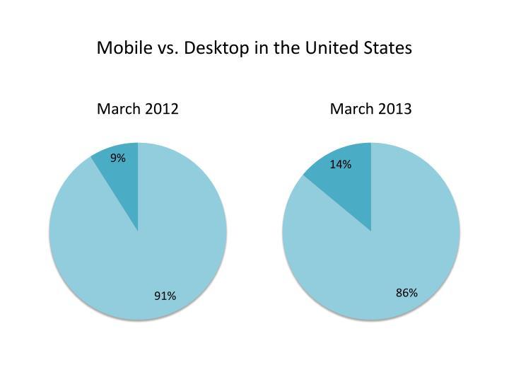Mobile vs. Desktop in the United States