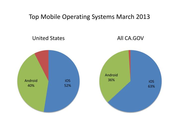 Top Mobile Operating Systems March 2013