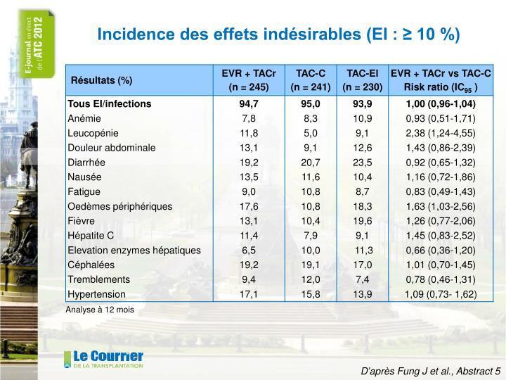 Incidence des effets indésirables (EI : ≥ 10 %)