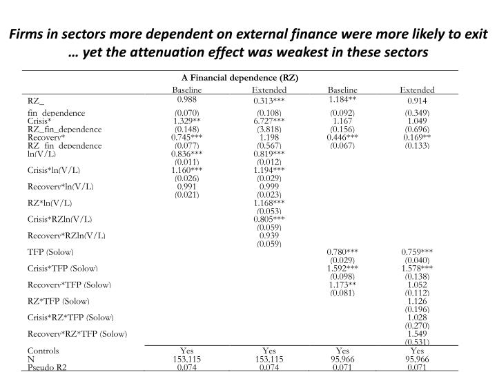 Firms in sectors more dependent on external finance were more likely to exit
