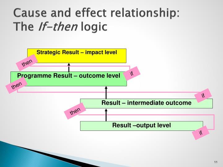 Strategic Result – impact level