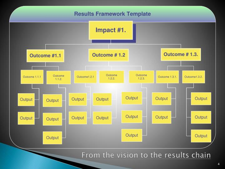 From the vision to the results chain
