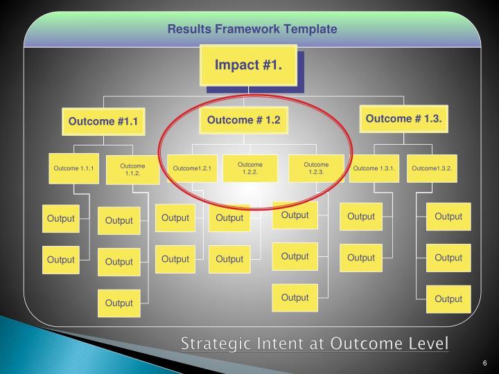 Strategic Intent at Outcome Level