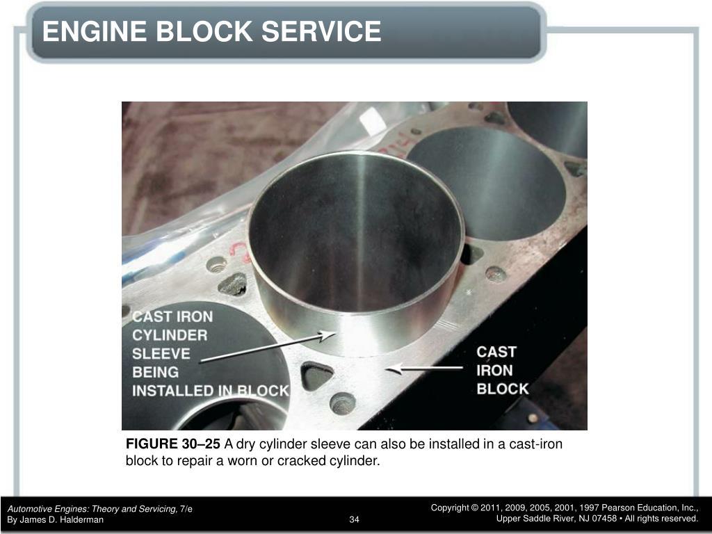 PPT - CHAPTER 30 ENGINE BLOCKS PowerPoint Presentation - ID