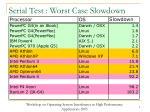 serial test worst case slowdown2