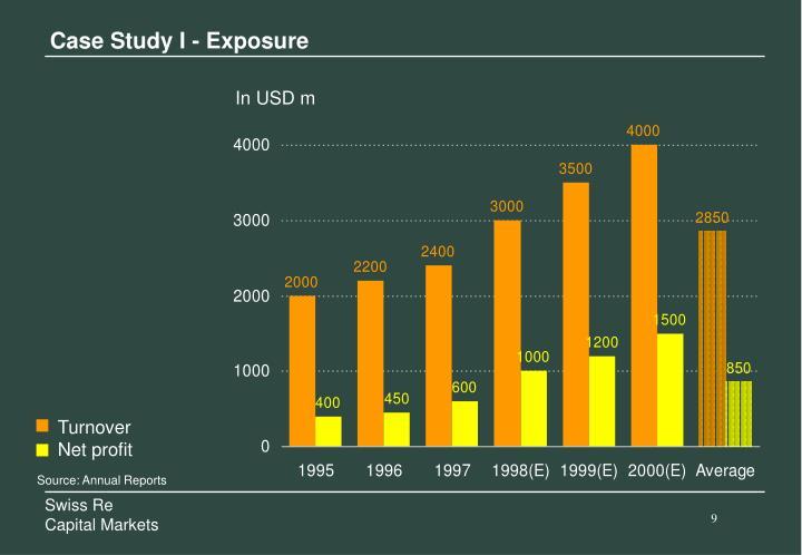 Case Study I - Exposure