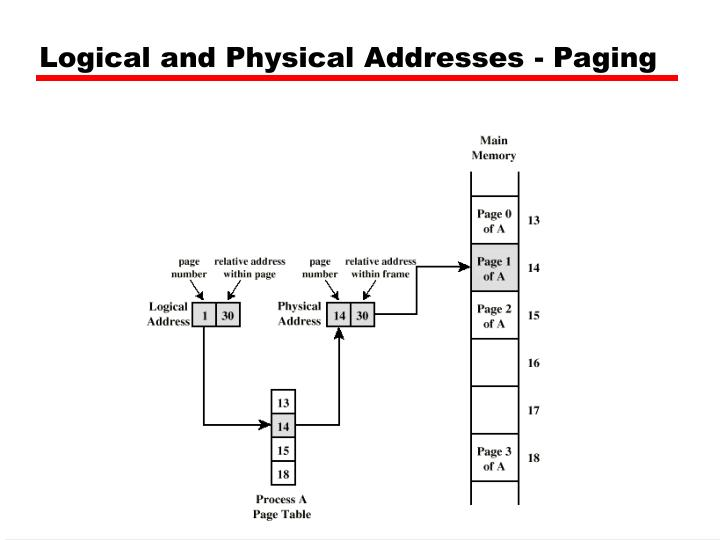 Logical and Physical Addresses - Paging