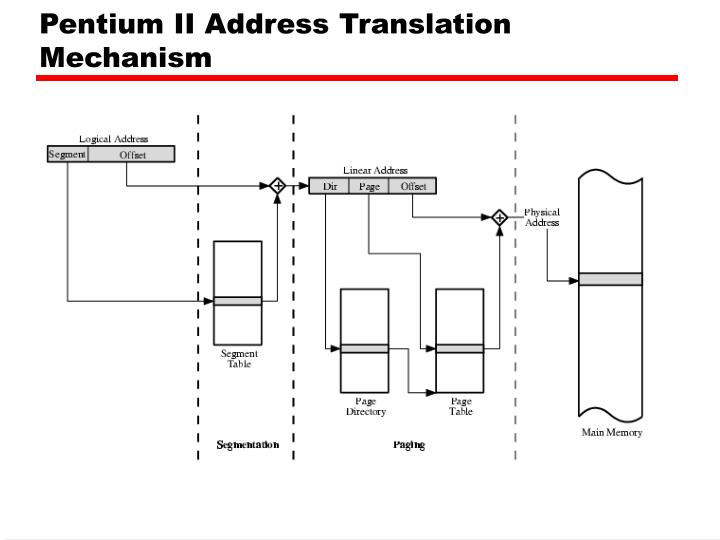 Pentium II Address Translation Mechanism